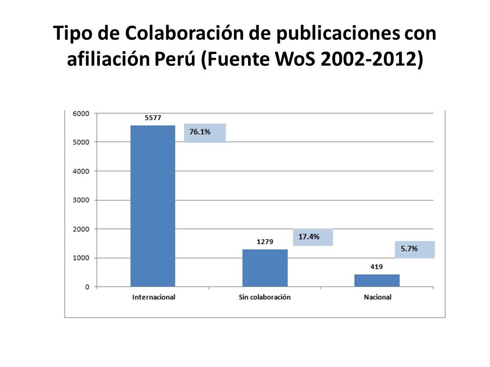 Tipo de Colaboración de publicaciones con afiliación Perú (Fuente WoS 2002-2012)