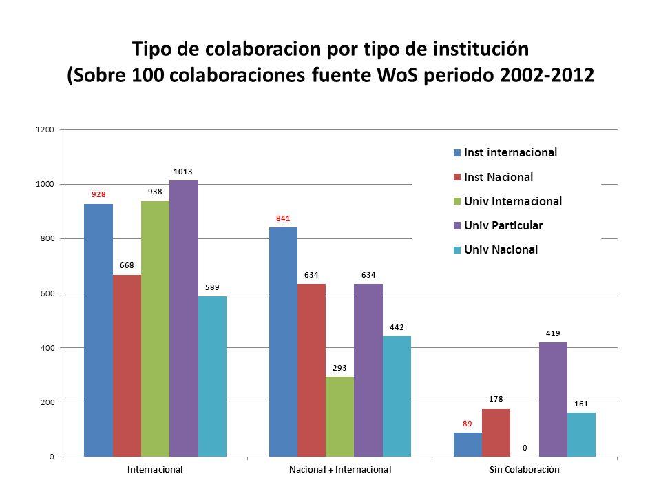 Tipo de colaboracion por tipo de institución (Sobre 100 colaboraciones fuente WoS periodo 2002-2012