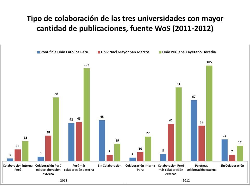 Tipo de colaboración de las tres universidades con mayor cantidad de publicaciones, fuente WoS (2011-2012)