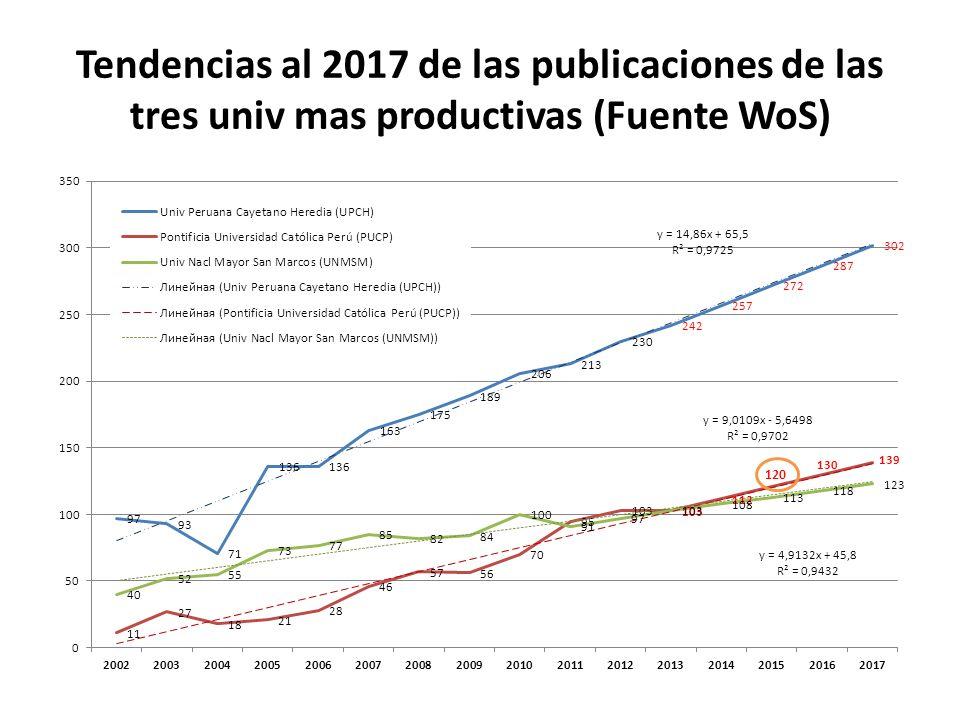 Tendencias al 2017 de las publicaciones de las tres univ mas productivas (Fuente WoS)