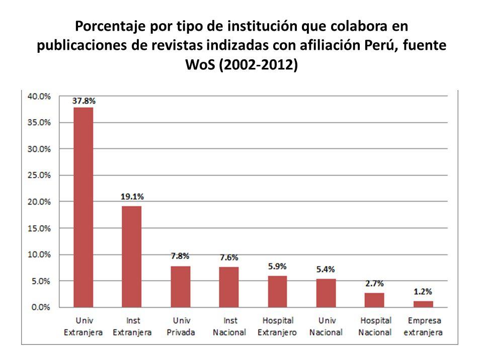 Porcentaje por tipo de institución que colabora en publicaciones de revistas indizadas con afiliación Perú, fuente WoS (2002-2012)