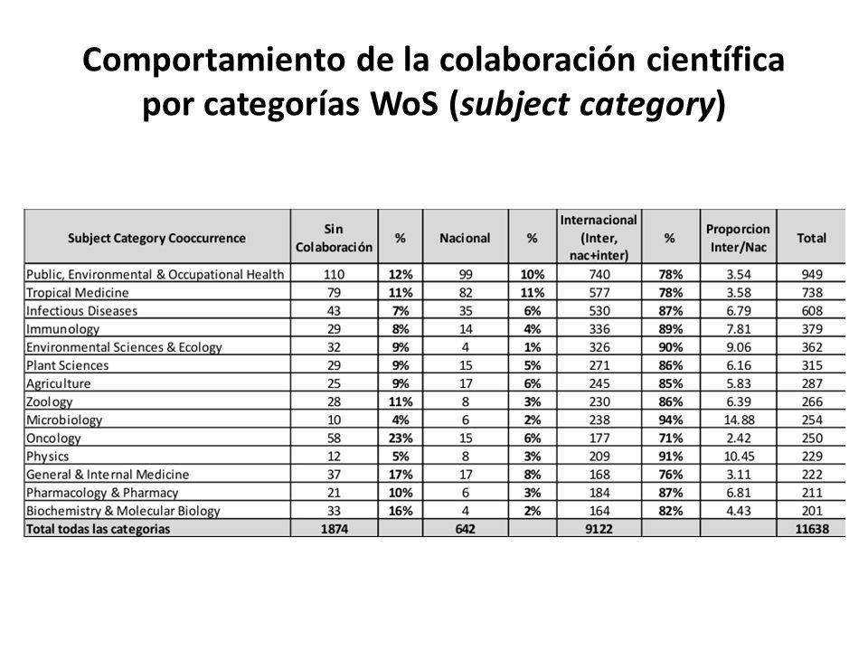 Comportamiento de la colaboración científica por categorías WoS (subject category)