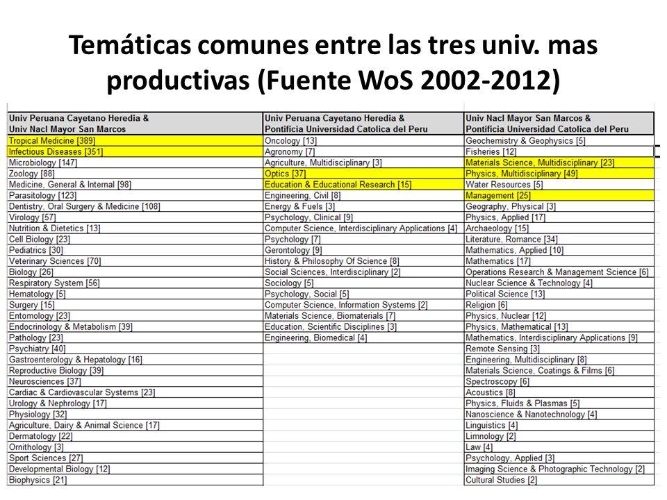 Temáticas comunes entre las tres univ. mas productivas (Fuente WoS 2002-2012)