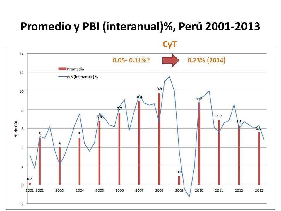 Promedio y PBI (interanual)%, Perú 2001-2013 0.05- 0.11% 0.23% (2014) CyT