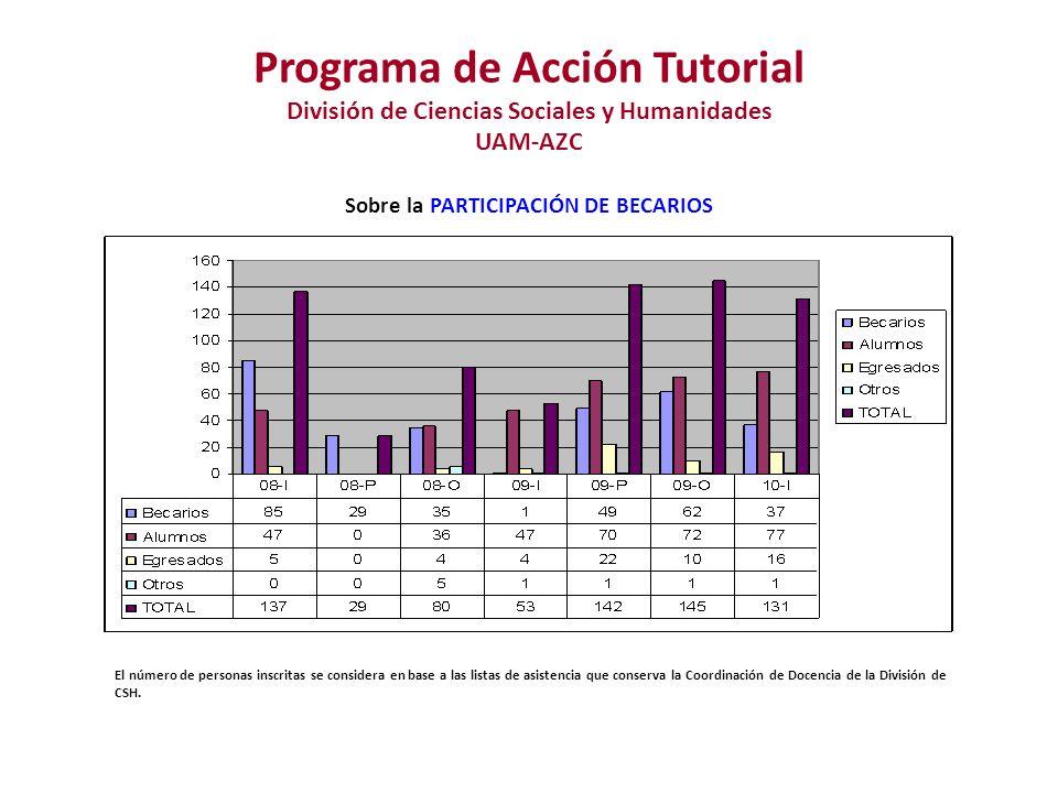 Programa de Acción Tutorial División de Ciencias Sociales y Humanidades UAM-AZC Sobre la PARTICIPACIÓN DE BECARIOS El número de personas inscritas se considera en base a las listas de asistencia que conserva la Coordinación de Docencia de la División de CSH.