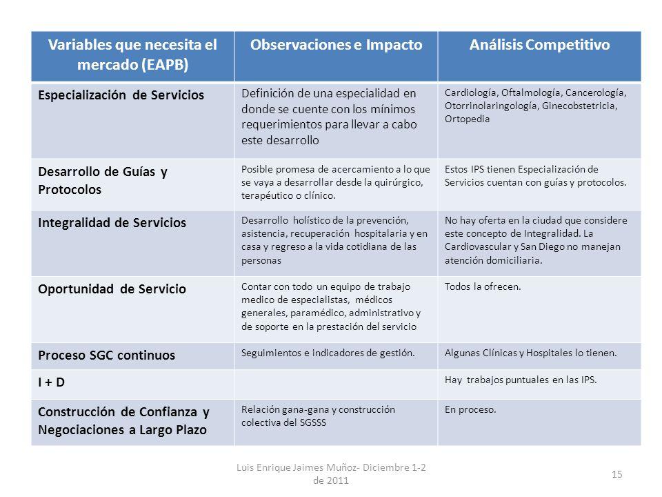 Luis Enrique Jaimes Muñoz- Diciembre 1-2 de 2011 15 Variables que necesita el mercado (EAPB) Observaciones e ImpactoAnálisis Competitivo Especializaci