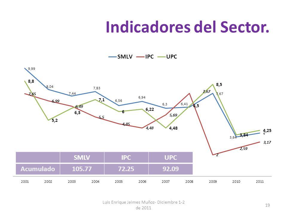 Indicadores del Sector. Luis Enrique Jaimes Muñoz- Diciembre 1-2 de 2011 19 SMLVIPCUPC Acumulado105.7772.2592.09