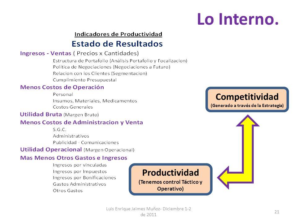 Lo Interno. Luis Enrique Jaimes Muñoz- Diciembre 1-2 de 2011 21 Productividad (Tenemos control Táctico y Operativo) Competitividad (Generado a través