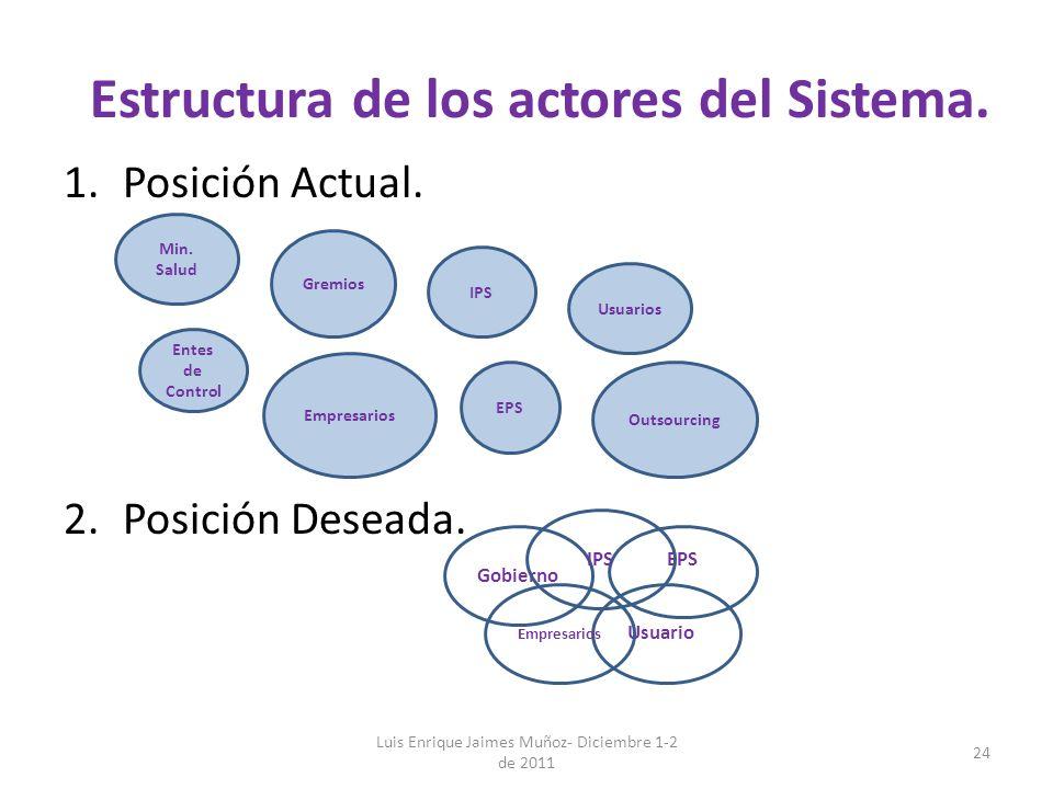 Estructura de los actores del Sistema. 1.Posición Actual. 2.Posición Deseada. Luis Enrique Jaimes Muñoz- Diciembre 1-2 de 2011 24 Min. Salud Empresari