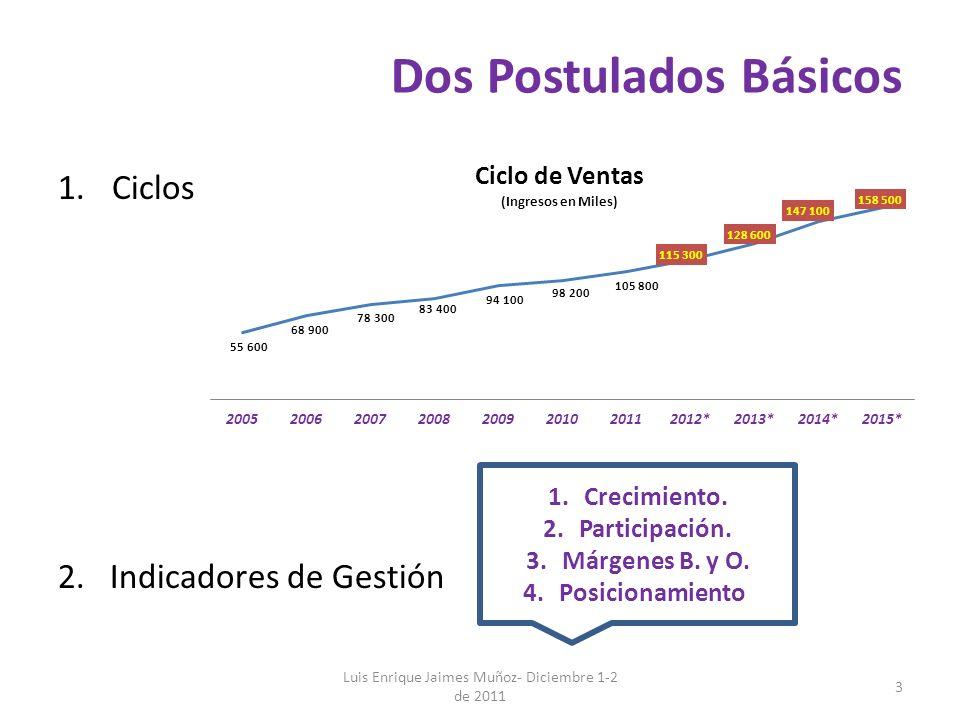 Dos Postulados Básicos 1.Ciclos 2. Indicadores de Gestión Luis Enrique Jaimes Muñoz- Diciembre 1-2 de 2011 3 1.Crecimiento. 2.Participación. 3.Márgene