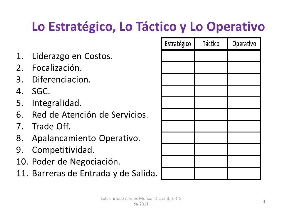 Lo Estratégico, Lo Táctico y Lo Operativo 1.Liderazgo en Costos. 2.Focalización. 3.Diferenciacion. 4.SGC. 5.Integralidad. 6.Red de Atención de Servici