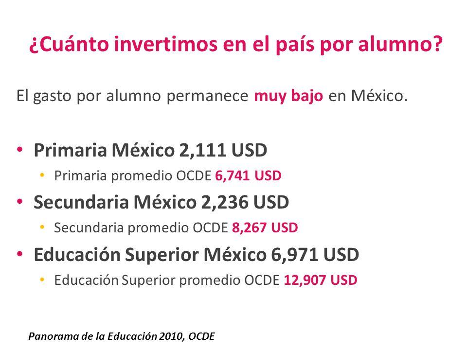 ¿Cuánto invertimos en el país por alumno? El gasto por alumno permanece muy bajo en México. Primaria México 2,111 USD Primaria promedio OCDE 6,741 USD