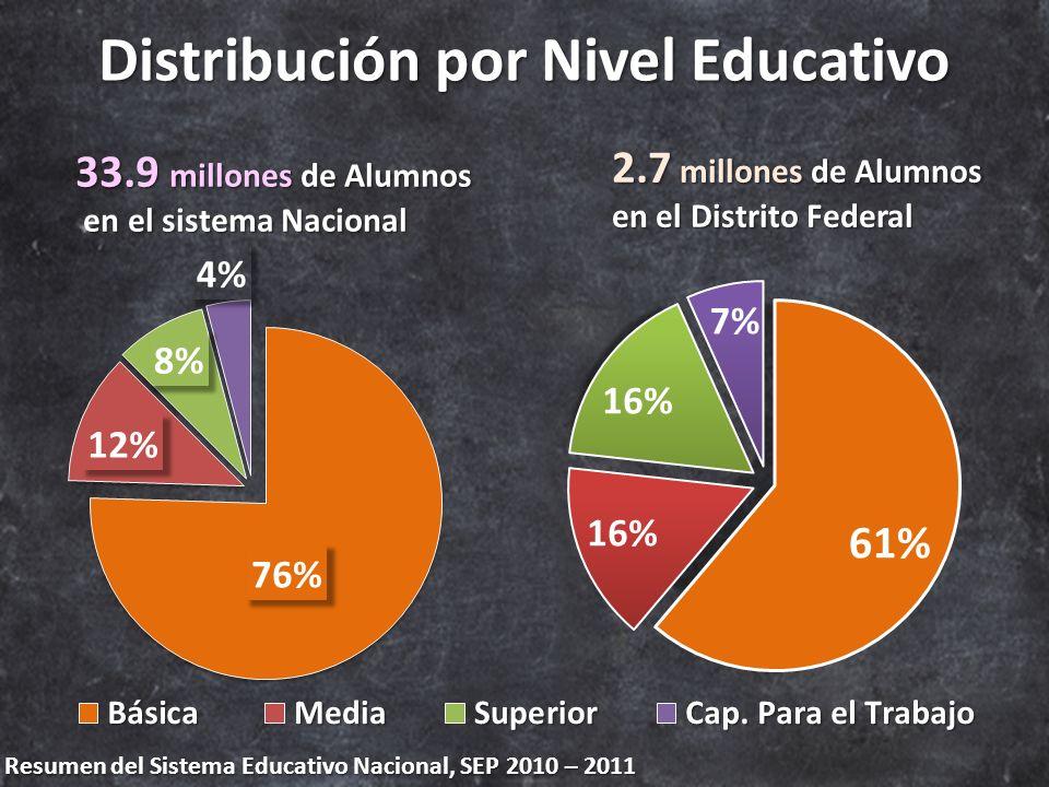 Resumen del Sistema Educativo Nacional, SEP 2010 – 2011 Distribución por Nivel Educativo 33.9 millones de Alumnos en el sistema Nacional en el sistema