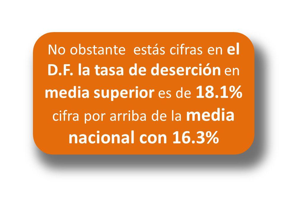 No obstante estás cifras en el D.F. la tasa de deserción en media superior es de 18.1% cifra por arriba de la media nacional con 16.3% INEE. Panorama