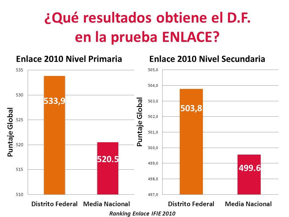 ¿Qué resultados obtiene el D.F. en la prueba ENLACE? Ranking Enlace IFIE 2010