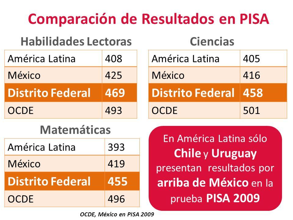 Matemáticas América Latina408 México425 Distrito Federal469 OCDE493 CienciasHabilidades Lectoras Comparación de Resultados en PISA En América Latina s