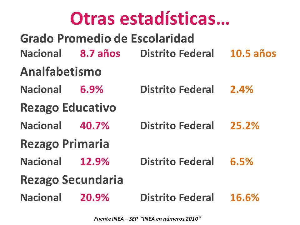 Otras estadísticas… Grado Promedio de Escolaridad Nacional 8.7 años Distrito Federal 10.5 años Analfabetismo Nacional 6.9%Distrito Federal2.4% Rezago