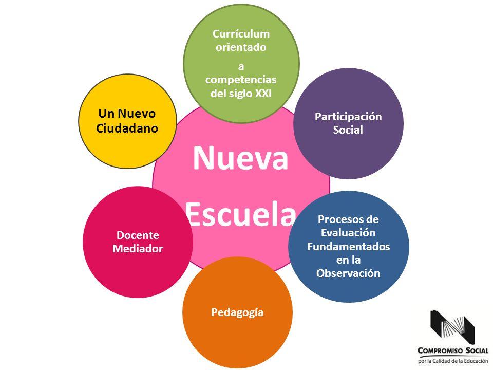 competencia Nueva Escuela Currículum orientado a competencias del siglo XXI Participación Social Procesos de Evaluación Fundamentados en la Observació