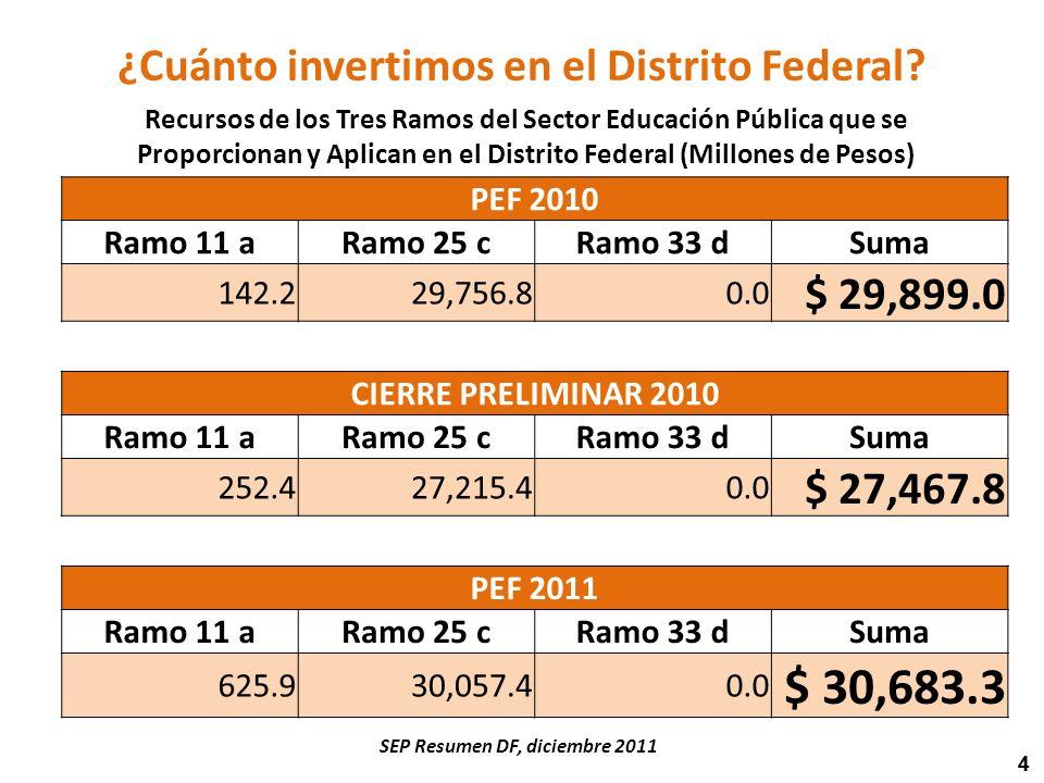 44 Recursos de los Tres Ramos del Sector Educación Pública que se Proporcionan y Aplican en el Distrito Federal (Millones de Pesos) PEF 2010 Ramo 11 aRamo 25 cRamo 33 dSuma 142.229,756.80.0 $ 29,899.0 CIERRE PRELIMINAR 2010 Ramo 11 aRamo 25 cRamo 33 dSuma 252.427,215.40.0 $ 27,467.8 PEF 2011 Ramo 11 aRamo 25 cRamo 33 dSuma 625.930,057.40.0 $ 30,683.3 SEP Resumen DF, diciembre 2011 ¿Cuánto invertimos en el Distrito Federal?