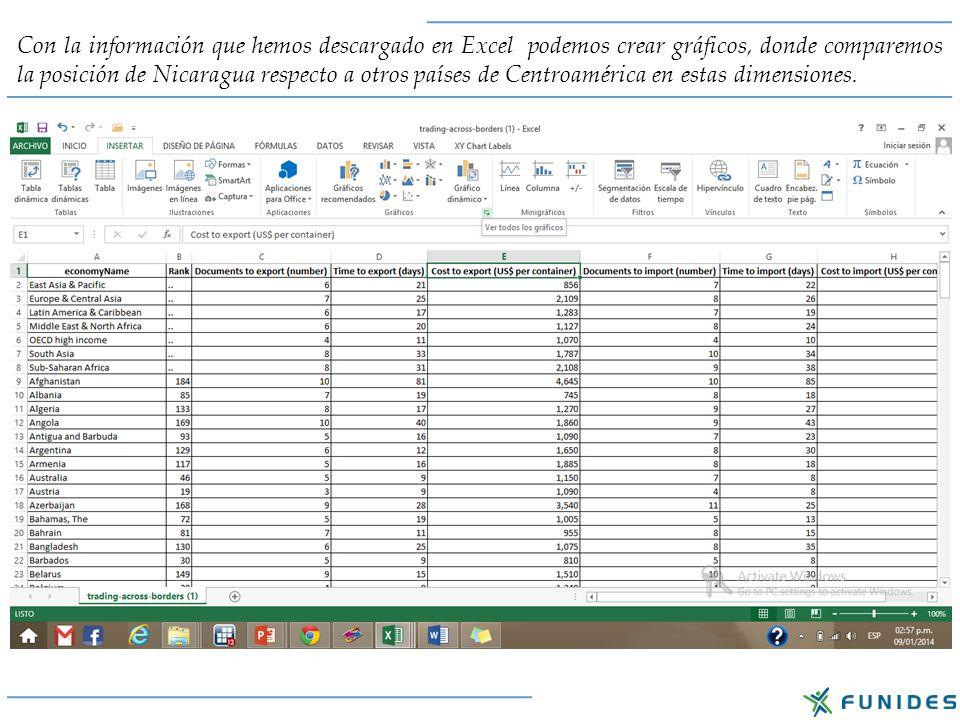 Una forma sencilla para crear el gráfico del costo de exportar e importar en Centroamérica, es aplicando un filtro en la columna A para seleccionar únicamente a estos países.