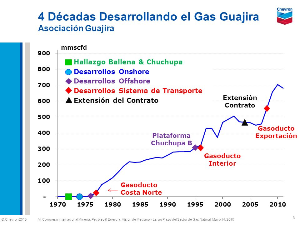 © Chevron 2010 VI Congreso Internacional Minería, Petróleo & Energía. Visión de Mediano y Largo Plazo del Sector de Gas Natural, Mayo 14, 2010 4 Décad