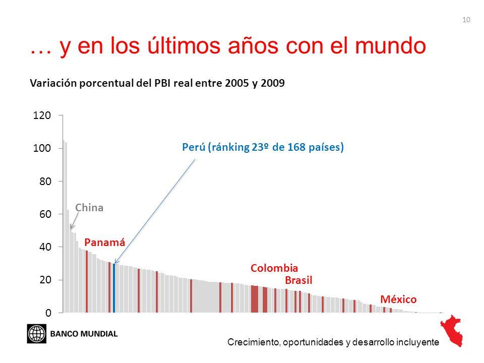 10 … y en los últimos años con el mundo Crecimiento, oportunidades y desarrollo incluyente Variación porcentual del PBI real entre 2005 y 2009 Perú (r