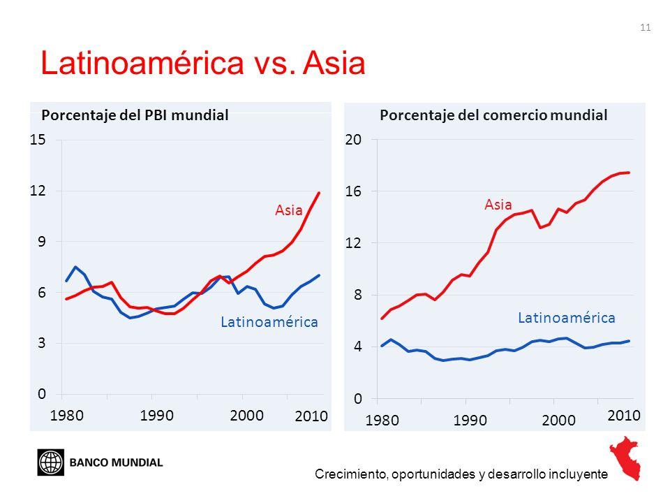 11 Latinoamérica vs. Asia Crecimiento, oportunidades y desarrollo incluyente Porcentaje del PBI mundialPorcentaje del comercio mundial Latinoamérica A