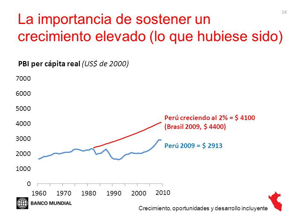 14 La importancia de sostener un crecimiento elevado (lo que hubiese sido) Crecimiento, oportunidades y desarrollo incluyente PBI per cápita real (US$