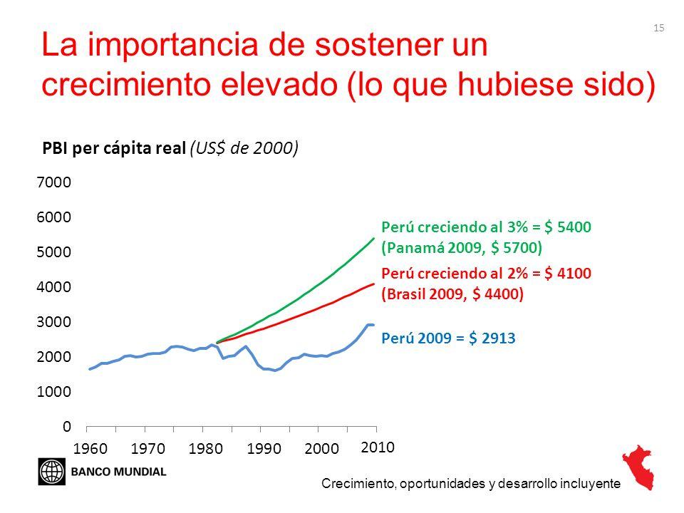 15 La importancia de sostener un crecimiento elevado (lo que hubiese sido) Crecimiento, oportunidades y desarrollo incluyente PBI per cápita real (US$