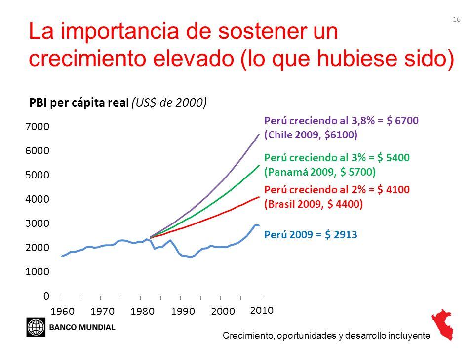 16 La importancia de sostener un crecimiento elevado (lo que hubiese sido) Crecimiento, oportunidades y desarrollo incluyente PBI per cápita real (US$