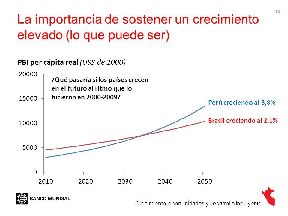 18 La importancia de sostener un crecimiento elevado (lo que puede ser) Crecimiento, oportunidades y desarrollo incluyente Perú creciendo al 3,8% PBI