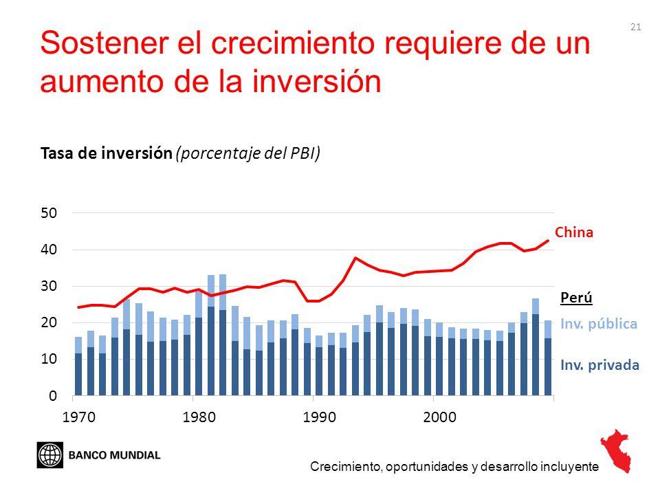 21 Sostener el crecimiento requiere de un aumento de la inversión Crecimiento, oportunidades y desarrollo incluyente Tasa de inversión (porcentaje del
