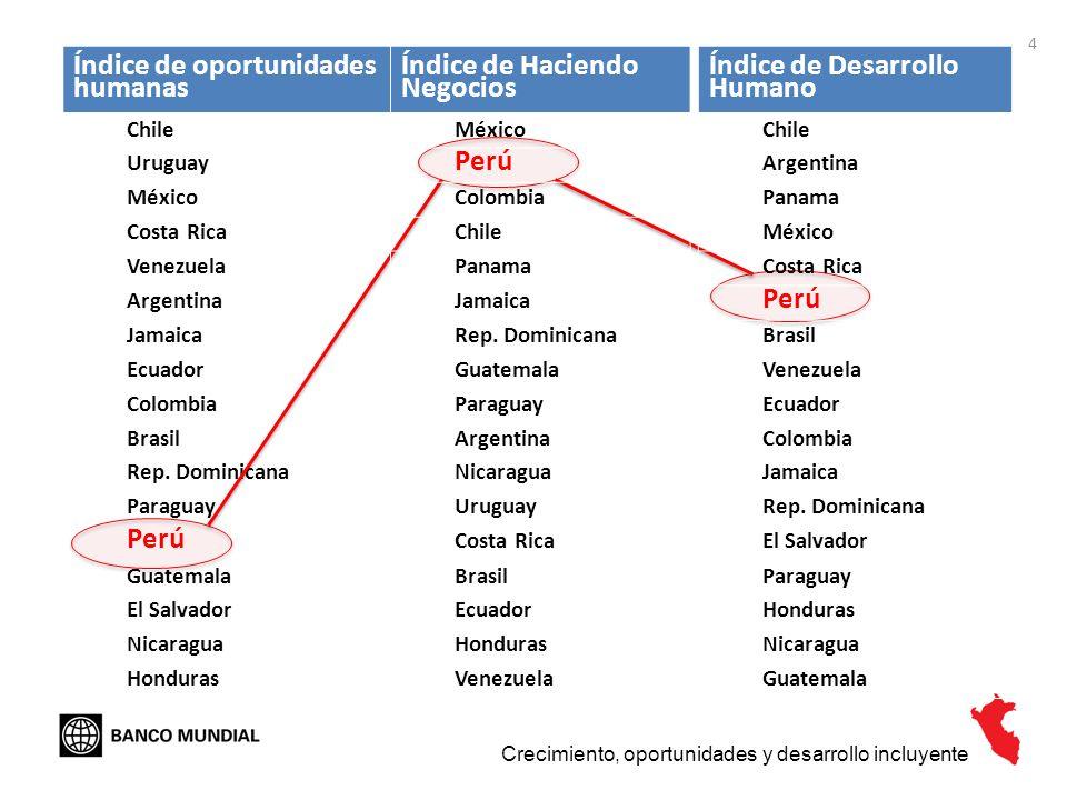 4 Crecimiento, oportunidades y desarrollo incluyente Índice de oportunidades humanas Chile Uruguay México Costa Rica Venezuela Argentina Jamaica Ecuad