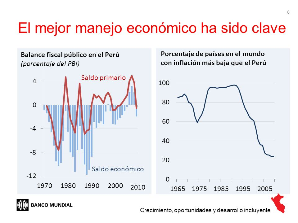 6 El mejor manejo económico ha sido clave Porcentaje de países en el mundo con inflación más baja que el Perú Crecimiento, oportunidades y desarrollo