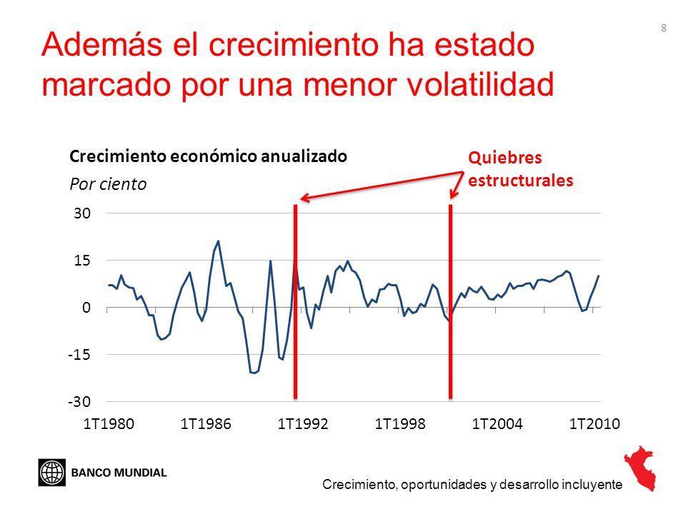8 Además el crecimiento ha estado marcado por una menor volatilidad Crecimiento económico anualizado Por ciento Crecimiento, oportunidades y desarroll