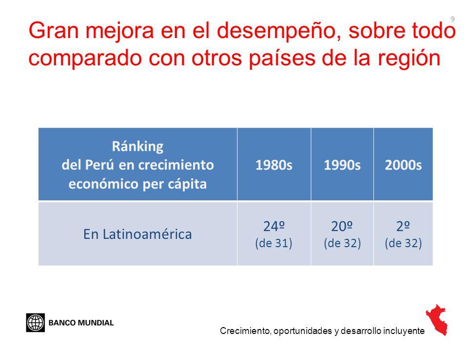 9 Gran mejora en el desempeño, sobre todo comparado con otros países de la región Crecimiento, oportunidades y desarrollo incluyente Ránking del Perú