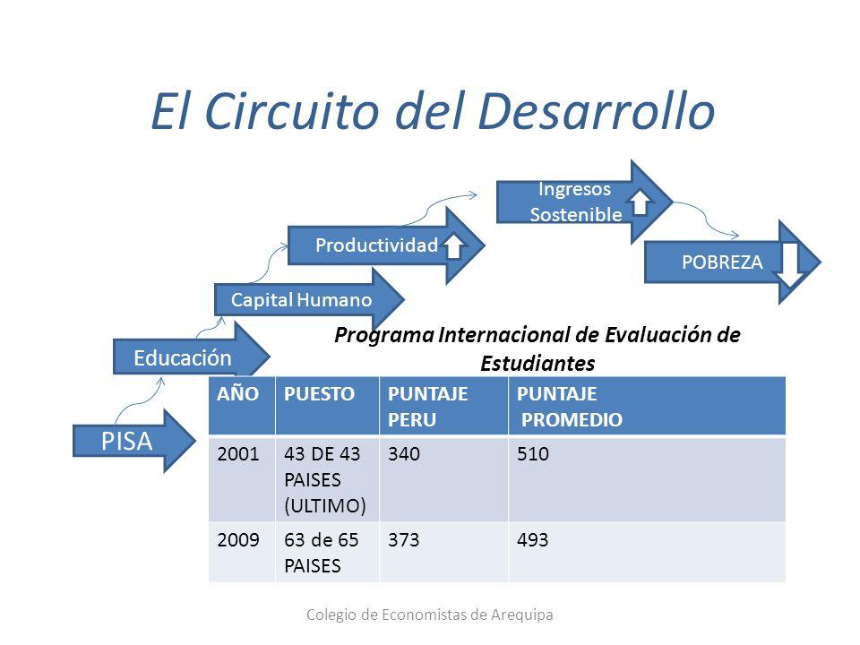 El Circuito del Desarrollo PISA Educación C Capital Humano Productividad Ingresos Sostenible POBREZA AÑOPUESTOPUNTAJE PERU PUNTAJE PROMEDIO 200143 DE