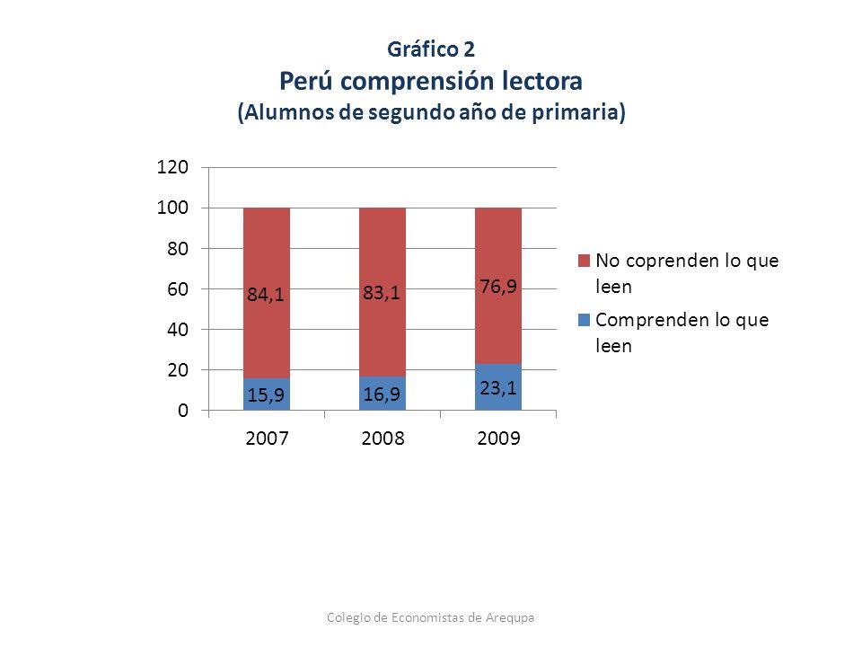 Gráfico 2 Perú comprensión lectora (Alumnos de segundo año de primaria) Colegio de Economistas de Arequpa