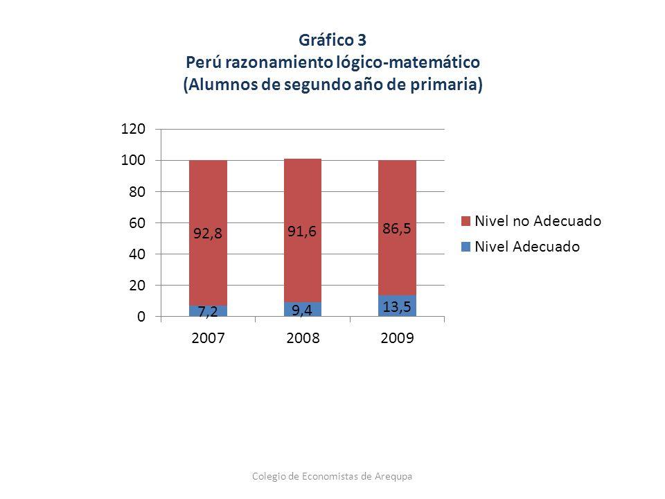 Tasas de conclusión de la educación secundaria y matrícula en la educación superior según quintiles de gasto Colegio de Economistas de Arequipa
