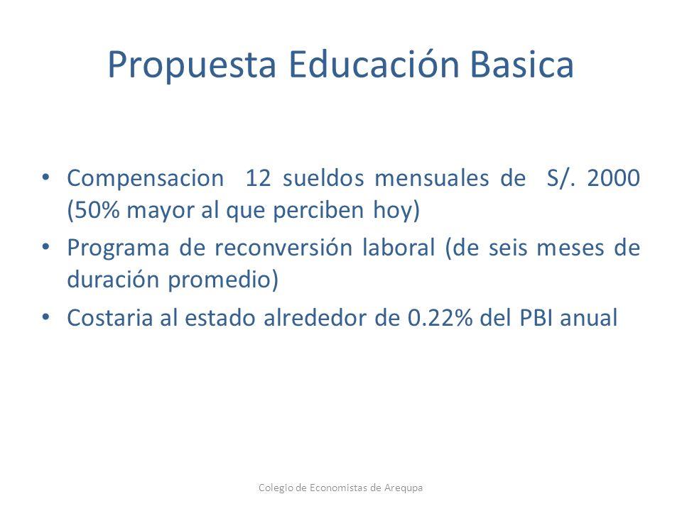 Propuesta Educación Basica Compensacion 12 sueldos mensuales de S/. 2000 (50% mayor al que perciben hoy) Programa de reconversión laboral (de seis mes