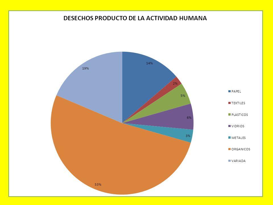 Encuesta de los Desechos, y producto de la humanidad humana Papel14% Textiles2% plásticos5% Vidrios6% Metales3% Orgánicos53% Variada19%