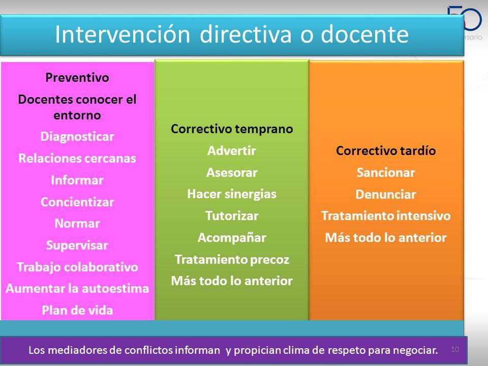 Intervención directiva o docente Preventivo Docentes conocer el entorno Diagnosticar Relaciones cercanas Informar Concientizar Normar Supervisar Traba