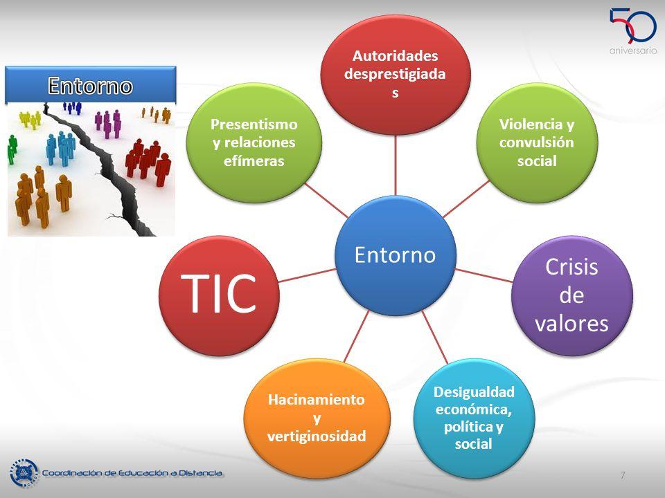 Entorno Autoridades desprestigiada s Violencia y convulsión social Crisis de valores Desigualdad económica, política y social Hacinamiento y vertigino
