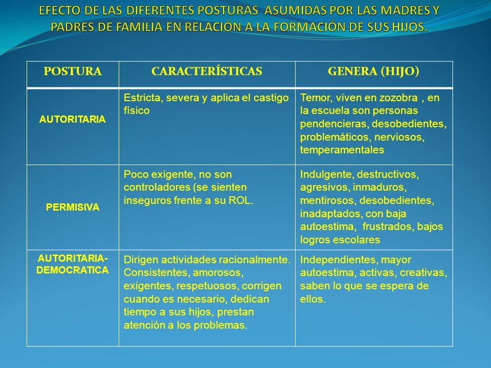 POSTURACARACTERÍSTICASGENERA (HIJO) AUTORITARIA Estricta, severa y aplica el castigo físico Temor, viven en zozobra, en la escuela son personas penden
