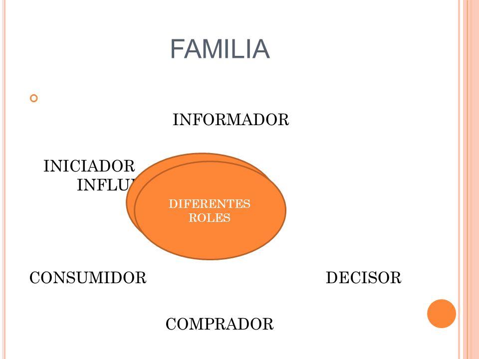 FAMILIA INFORMADOR INICIADOR INFLUENCIADOR CONSUMIDOR DECISOR COMPRADOR DIFERENTES ROLES