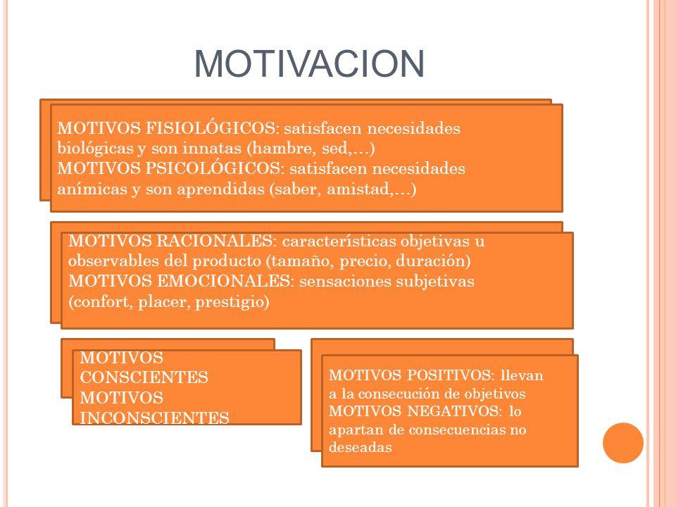 MOTIVACION MOTIVOS FISIOLÓGICOS: satisfacen necesidades biológicas y son innatas (hambre, sed,…) MOTIVOS PSICOLÓGICOS: satisfacen necesidades anímicas