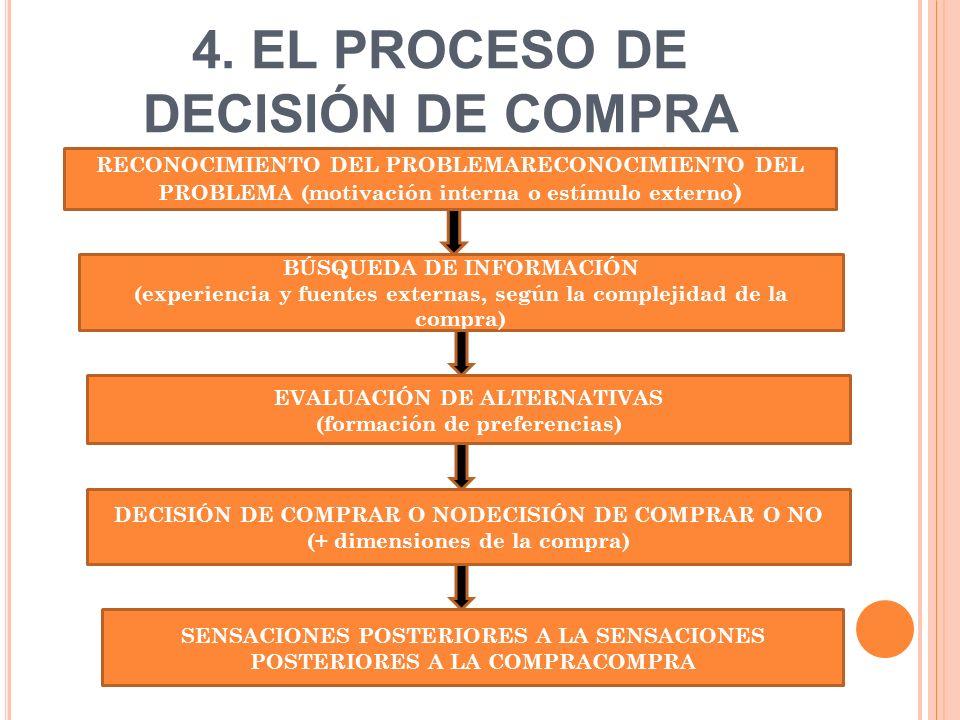 4. EL PROCESO DE DECISIÓN DE COMPRA BÚSQUEDA DE INFORMACIÓN (experiencia y fuentes externas, según la complejidad de la compra) EVALUACIÓN DE ALTERNAT