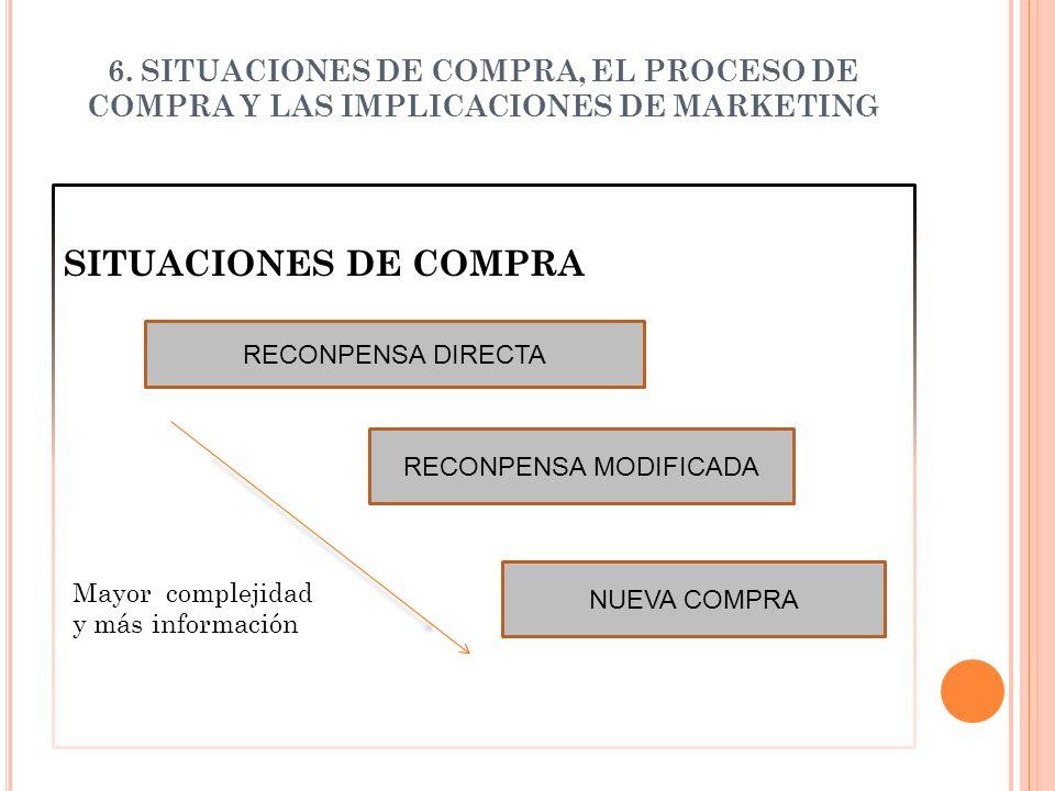6. SITUACIONES DE COMPRA, EL PROCESO DE COMPRA Y LAS IMPLICACIONES DE MARKETING SITUACIONES DE COMPRA RECONPENSA DIRECTA NUEVA COMPRA RECONPENSA MODIF