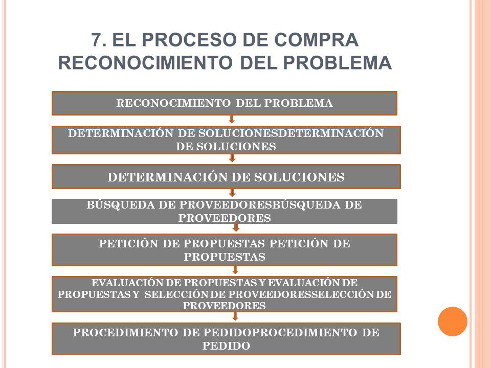 7. EL PROCESO DE COMPRA RECONOCIMIENTO DEL PROBLEMA RECONOCIMIENTO DEL PROBLEMA DETERMINACIÓN DE SOLUCIONESDETERMINACIÓN DE SOLUCIONES DETERMINACIÓN D