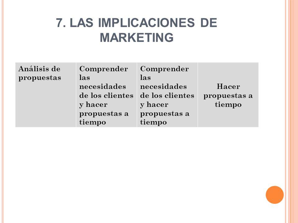 7. LAS IMPLICACIONES DE MARKETING Análisis de propuestas Comprender las necesidades de los clientes y hacer propuestas a tiempo Comprender las necesid